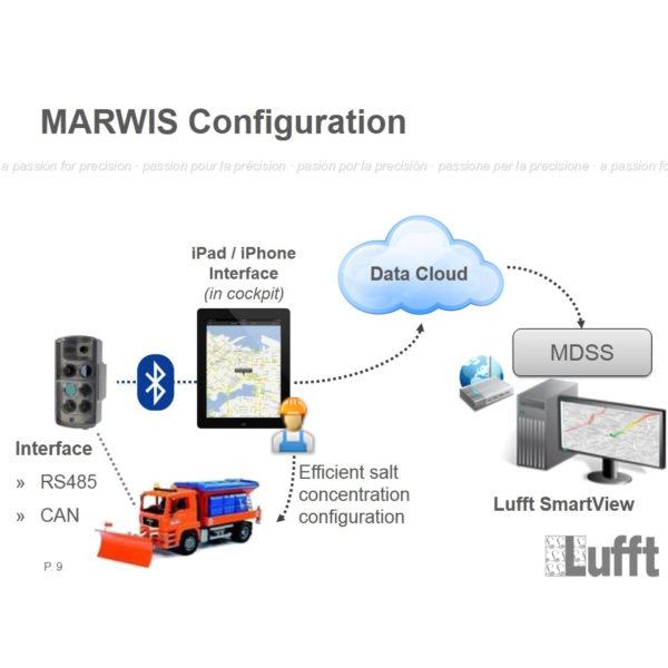 Lufft - MARWIS - Mobil værstasjon, veibane 2