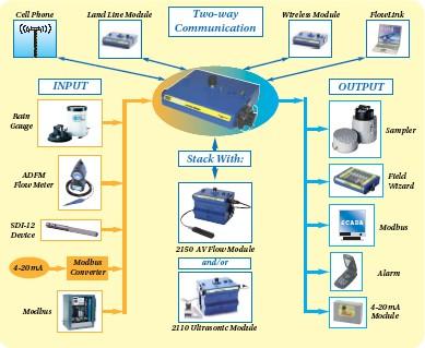Teledyne Isco - 2105G - Mengdemåler, interface m/ GSM 2