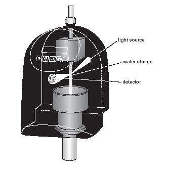 Sigrist - Aquascat - Online turbidimeter, prosess 2