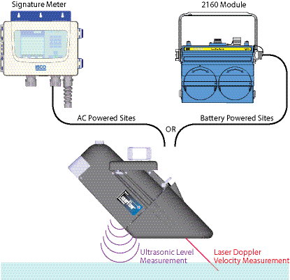 Teledyne Isco - LaserFlow - Mengdemåler, laser 6