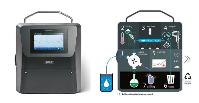Bactosense er en kompakt online måler som igjenkjenner og teller antall bakterier i vann. Skjematisk funksjonsbeskrivelse til høyre.
