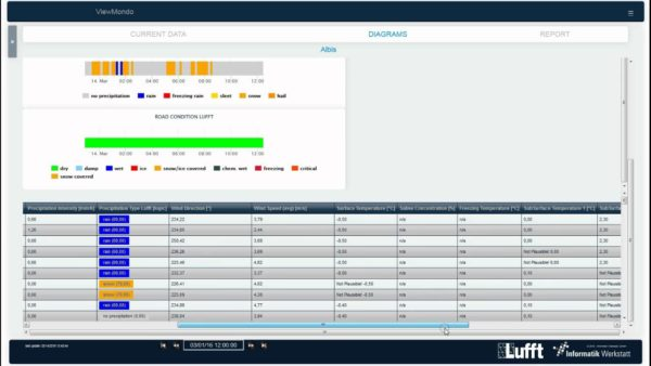 Lufft - ViewMondo - Vei- og værdata, programvare 2