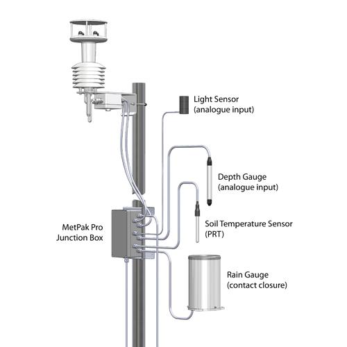 Gill Instruments - MetPak Pro - Proff værstasjon med 4 ekstra innganger: Temperatur Fuktighet Barometer Duggpunkt Modbus RTU 2