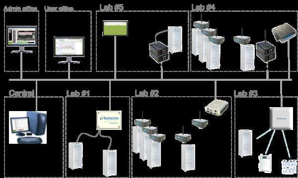 Boomerang systemskonfiguration