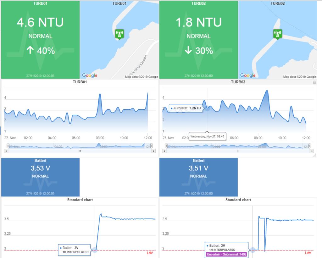 Houm Skydata - sikker data logging til skytjeneste