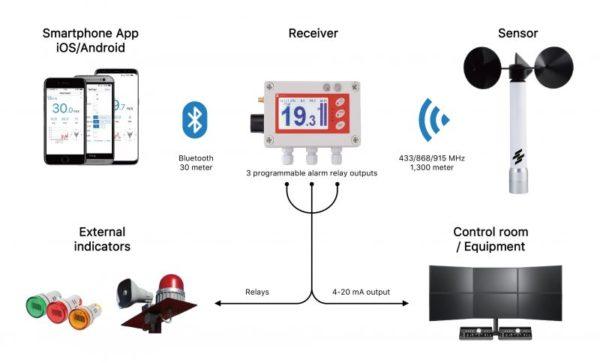 Scarlet - WL-410 - Trådløst vindalarmsystem 3