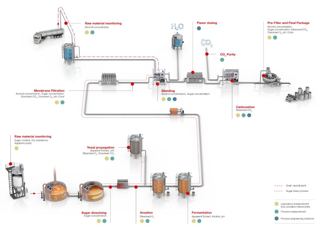 Anton Paar - Beer Monitor - Inline kvalitetskontroll av alkohol, CO2 og sukkerparametere 3